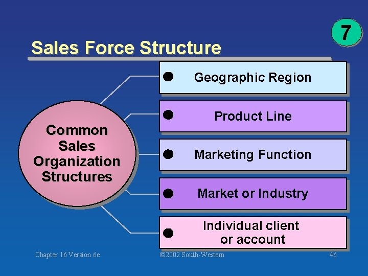7 Sales Force Structure Geographic Region Common Sales Organization Structures Product Line Marketing Function