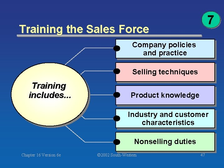 7 Training the Sales Force Company policies and practice Selling techniques Training includes. .