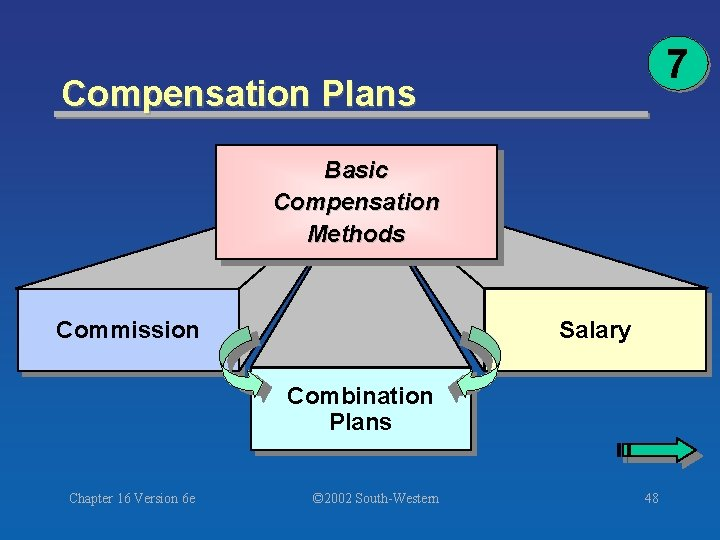 7 Compensation Plans Basic Compensation Methods Commission Salary Combination Plans Chapter 16 Version 6