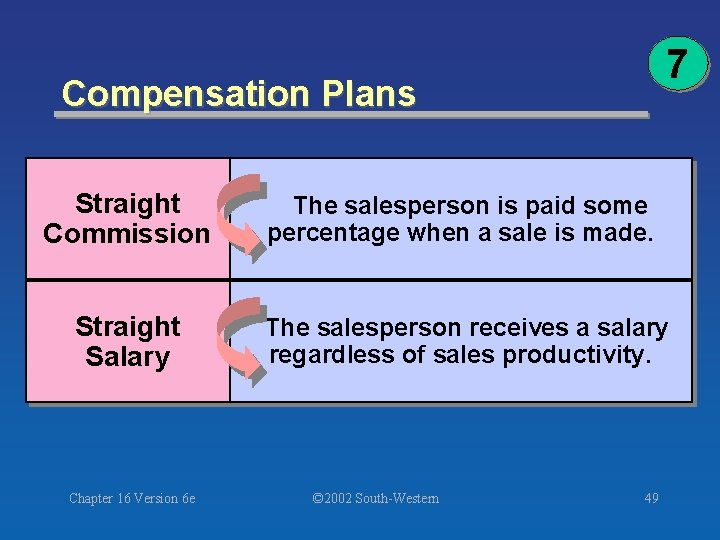 7 Compensation Plans Straight Commission The salesperson is paid some percentage when a sale