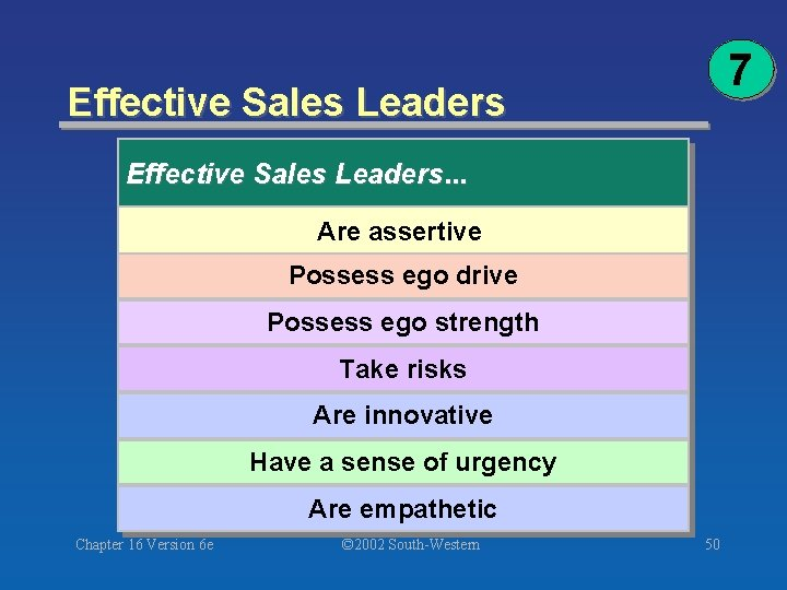 7 Effective Sales Leaders. . . Are assertive Possess ego drive Possess ego strength
