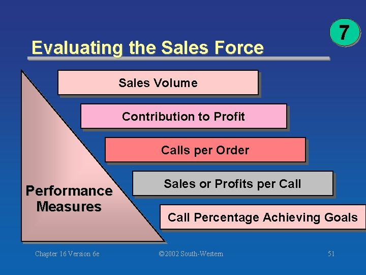 7 Evaluating the Sales Force Sales Volume Contribution to Profit Calls per Order Performance