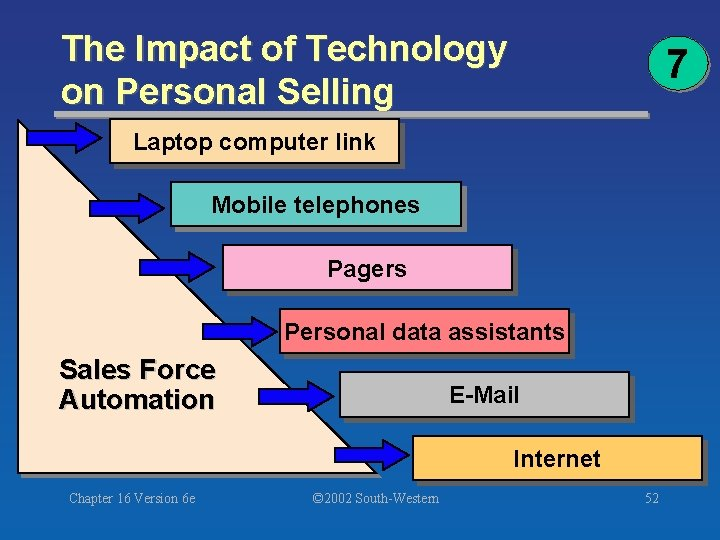 The Impact of Technology on Personal Selling 7 Laptop computer link Mobile telephones Pagers