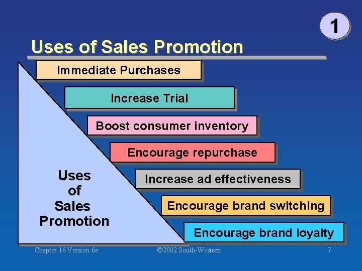 Uses of Sales Promotion 1 Immediate Purchases Increase Trial Boost consumer inventory Encourage repurchase