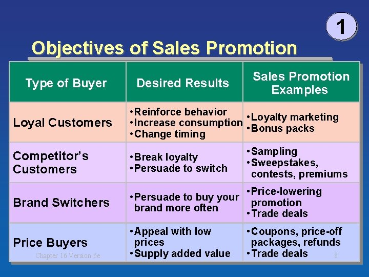 Objectives of Sales Promotion Type of Buyer Desired Results 1 Sales Promotion Examples Loyal