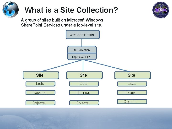 What is a Site Collection? A group of sites built on Microsoft Windows Share.