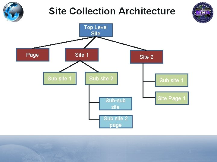 Site Collection Architecture Top Level Site Page Site 1 Sub site 1 Site 2
