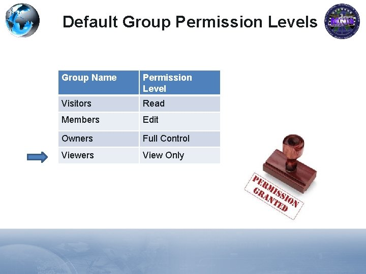 Default Group Permission Levels Group Name Permission Level Visitors Read Members Edit Owners Full