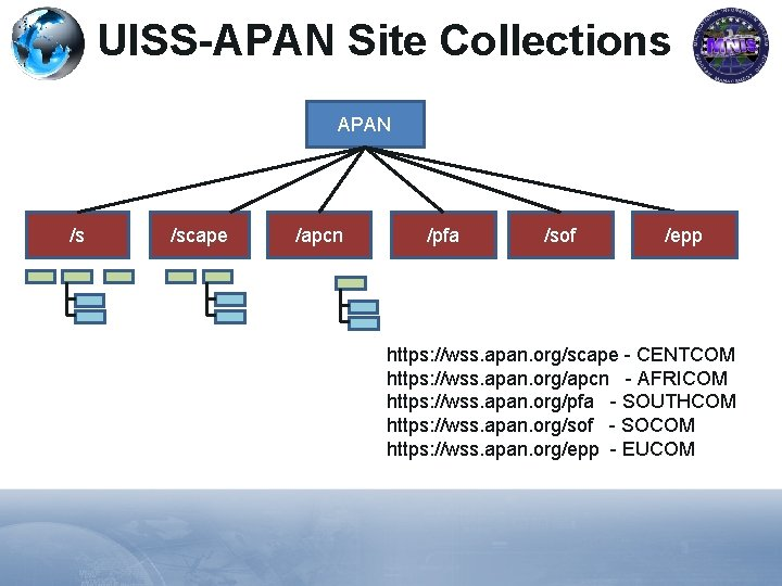 UISS-APAN Site Collections APAN /s /scape /apcn /pfa /sof /epp https: //wss. apan. org/scape