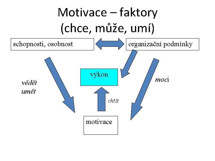 Motivace – faktory (chce, může, umí) schopnosti, osobnost organizační podmínky výkon vědět umět chtít