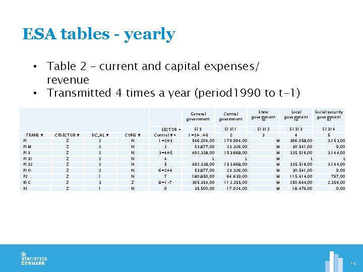 ESA tables - yearly • Table 2 – current and capital expenses/ revenue •
