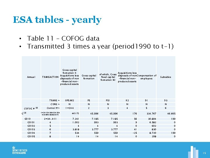 ESA tables - yearly • Table 11 – COFOG data • Transmitted 3 times