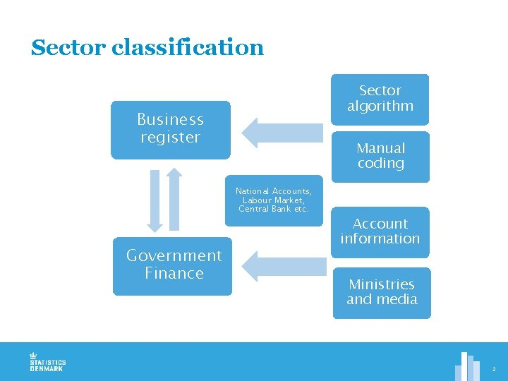 Sector classification Sector algorithm Business register Manual coding National Accounts, Labour Market, Central Bank