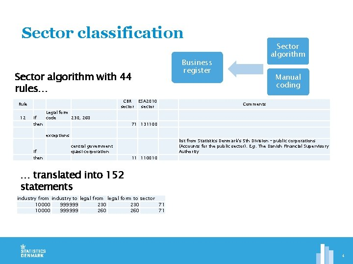 Sector classification Business register Sector algorithm with 44 rules… CBR ESA 2010 sector Rule