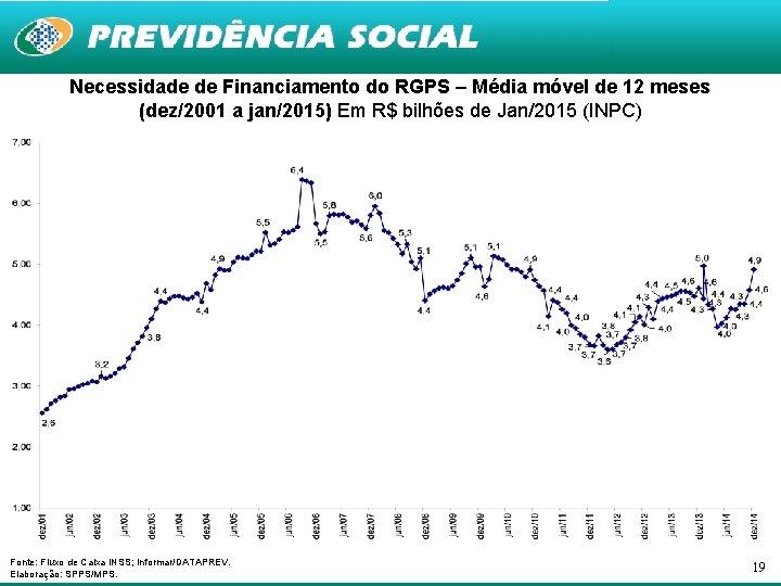 Necessidade de Financiamento do RGPS – Média móvel de 12 meses (dez/2001 a jan/2015)