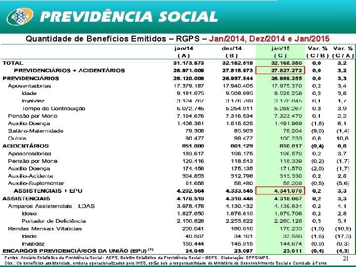 Quantidade de Benefícios Emitidos – RGPS – Jan/2014, Dez/2014 e Jan/2015 Jan Fontes: Anuário