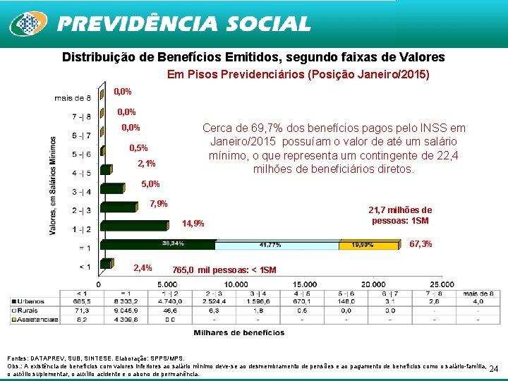 Distribuição de Benefícios Emitidos, segundo faixas de Valores Em Pisos Previdenciários (Posição Janeiro/2015) 0,