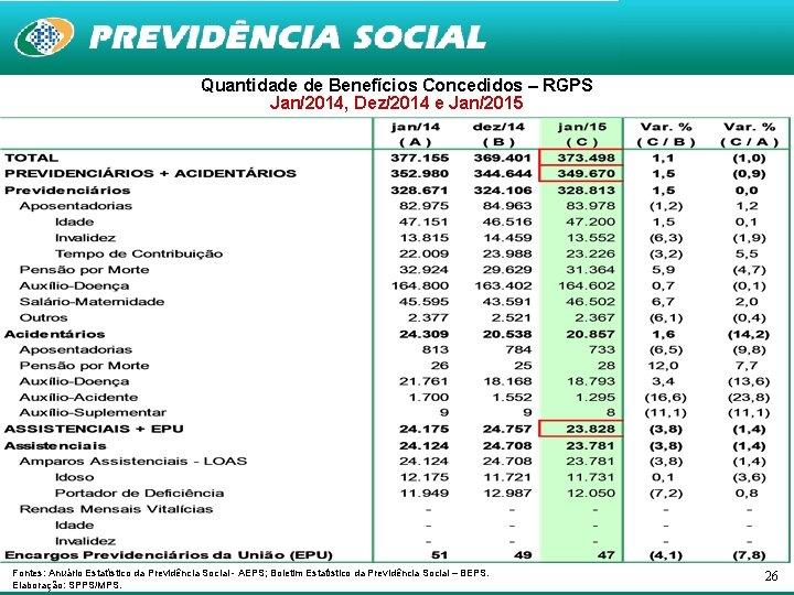 Quantidade de Benefícios Concedidos – RGPS Jan/2014, Dez/2014 e Jan/2015 Fontes: Anuário Estatístico da