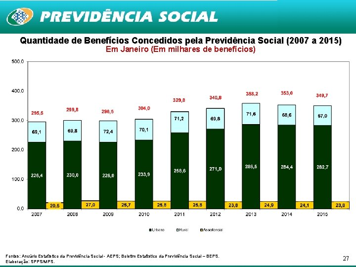 Quantidade de Benefícios Concedidos pela Previdência Social (2007 a 2015) Em Janeiro (Em milhares