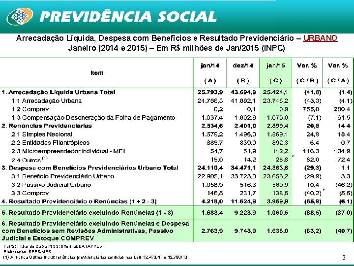 Arrecadação Líquida, Despesa com Benefícios e Resultado Previdenciário – URBANO Janeiro (2014 e 2015)