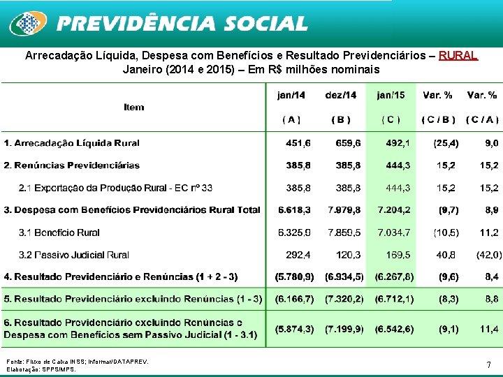 Arrecadação Líquida, Despesa com Benefícios e Resultado Previdenciários – RURAL Janeiro (2014 e 2015)