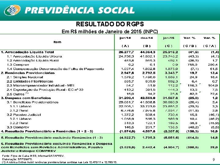 RESULTADO DO RGPS Em R$ milhões de Janeiro de 2015 (INPC) Fonte: Fluxo de