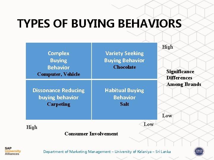 TYPES OF BUYING BEHAVIORS Complex Buying Behavior Variety Seeking Buying Behavior Chocolate Computer, Vehicle