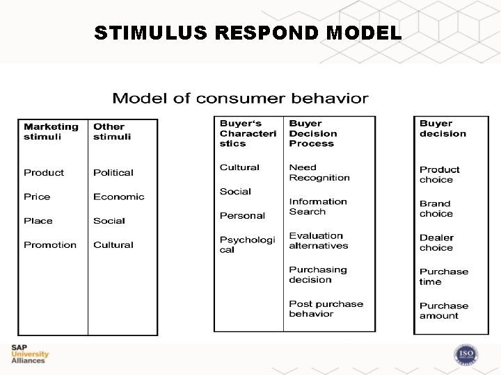 STIMULUS RESPOND MODEL