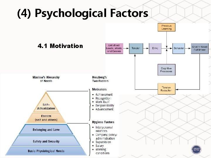 (4) Psychological Factors 4. 1 Motivation
