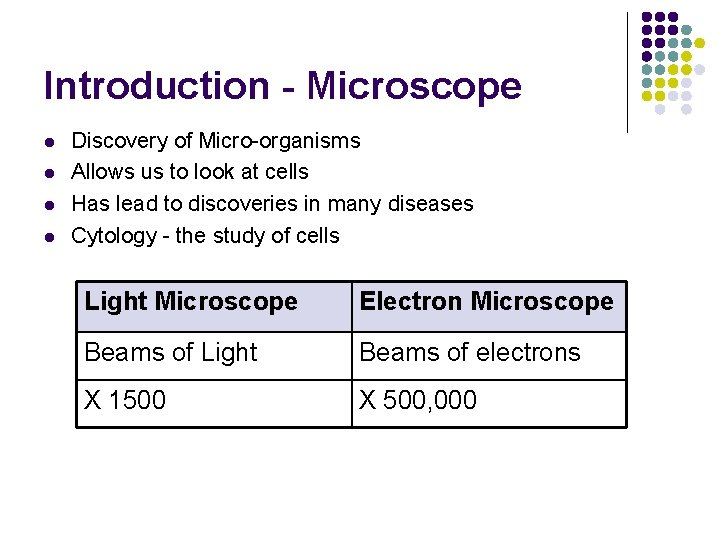 Introduction - Microscope l l Discovery of Micro-organisms Allows us to look at cells