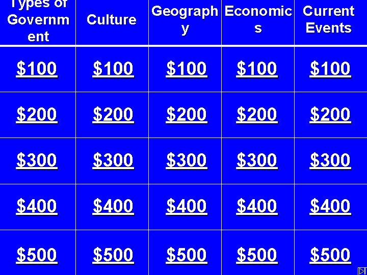 Types of Governm ent Geograph Economic Current Culture y s Events $100 $100 $200