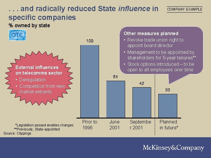 . . . and radically reduced State influence in specific companies COMPANY EXAMPLE %