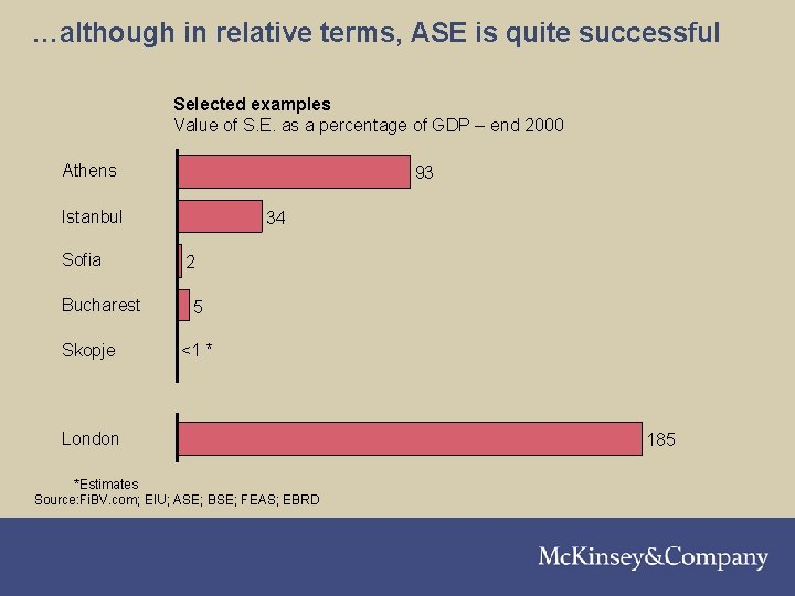 …although in relative terms, ASE is quite successful Selected examples Value of S. E.