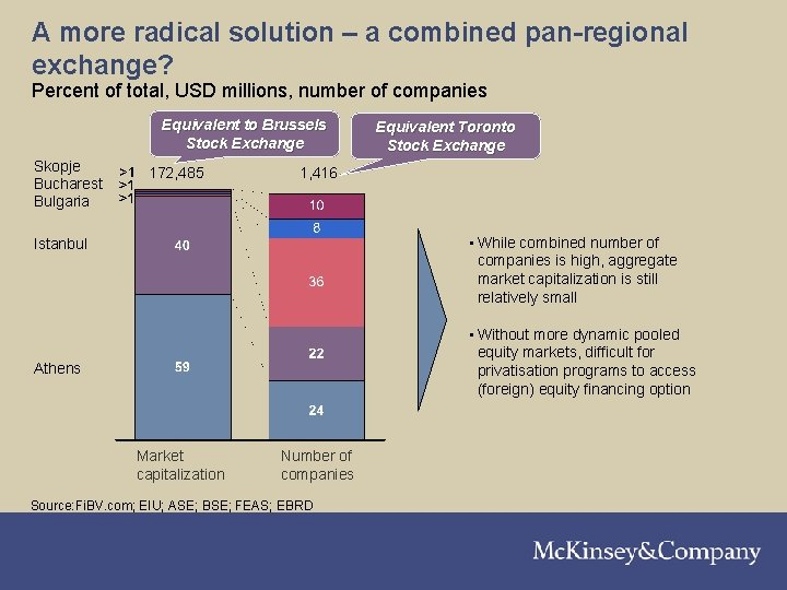 A more radical solution – a combined pan-regional exchange? Percent of total, USD millions,
