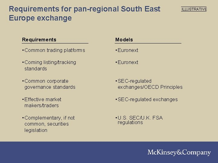 Requirements for pan-regional South East Europe exchange ILLUSTRATIVE Requirements Models • Common trading platforms