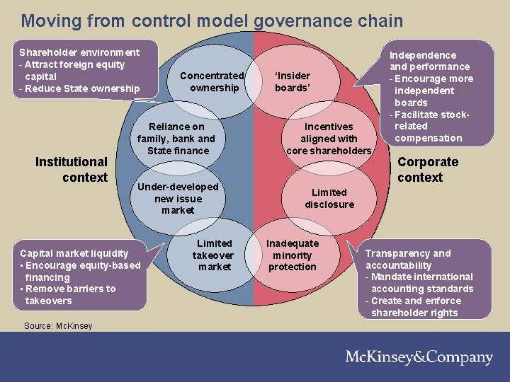 Moving from control model governance chain Shareholder environment - Attract foreign equity capital -