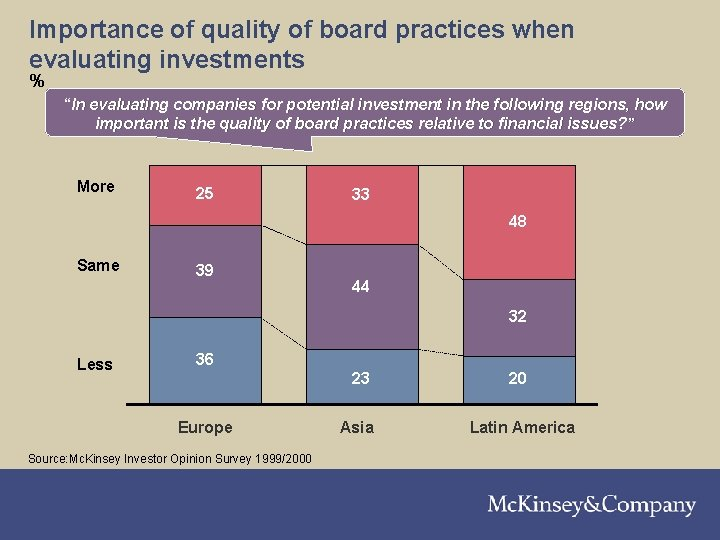 """Importance of quality of board practices when evaluating investments % """"In evaluating companies for"""