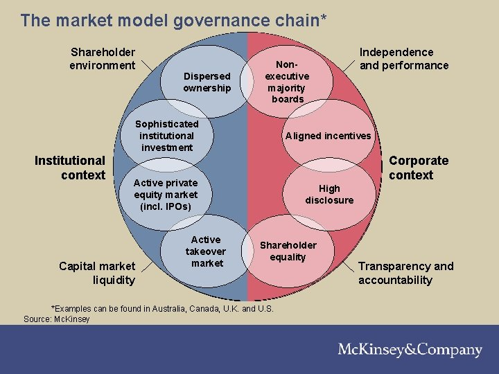 The market model governance chain* Shareholder environment Dispersed ownership Nonexecutive majority boards Sophisticated institutional