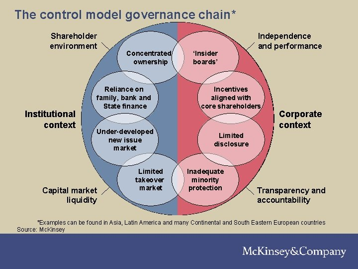 The control model governance chain* Shareholder environment Institutional context Concentrated ownership Reliance on family,