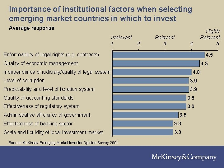 Importance of institutional factors when selecting emerging market countries in which to invest Average