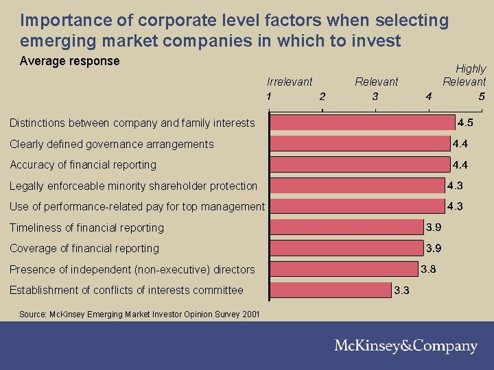 Importance of corporate level factors when selecting emerging market companies in which to invest