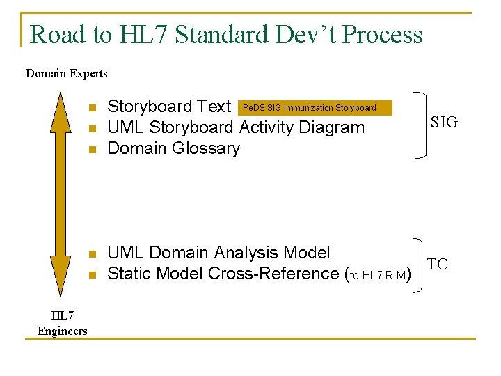 Road to HL 7 Standard Dev't Process Domain Experts n n n HL 7