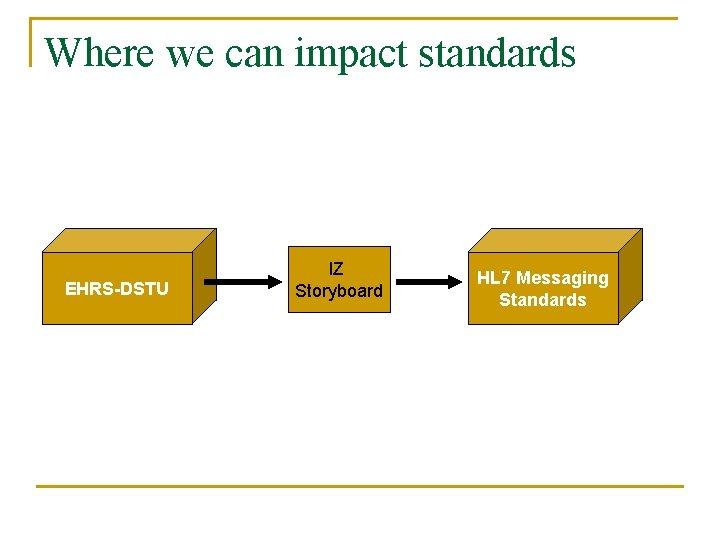 Where we can impact standards EHRS-DSTU IZ Storyboard HL 7 Messaging Standards