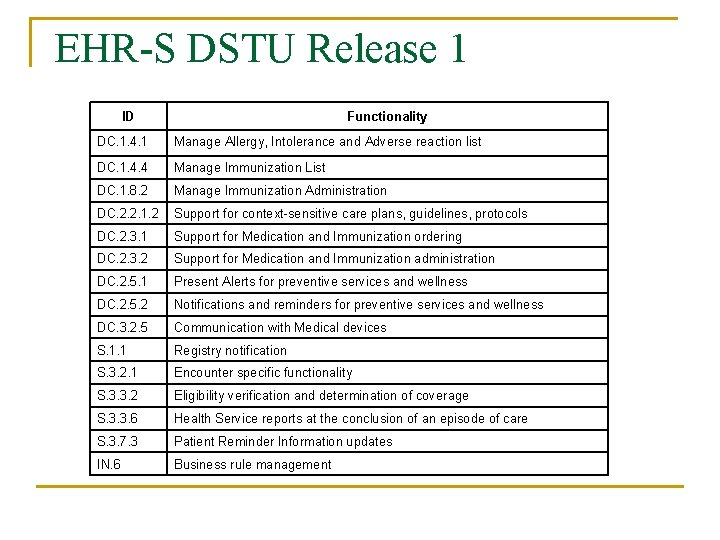 EHR-S DSTU Release 1 ID Functionality DC. 1. 4. 1 Manage Allergy, Intolerance and