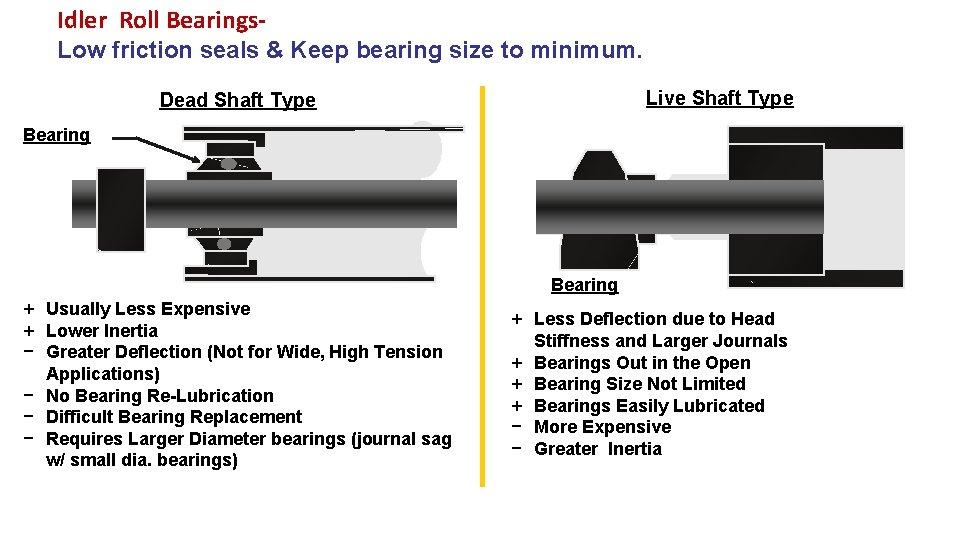 Idler Roll Bearings. Low friction seals & Keep bearing size to minimum. Live Shaft