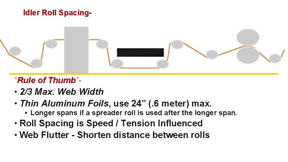 "Idler Roll Spacing- ""Rule of Thumb""- • 2/3 Max. Web Width • Thin Aluminum"
