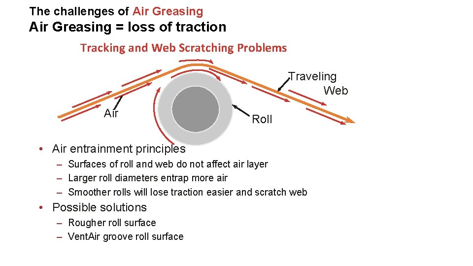 The challenges of Air Greasing = loss of traction Tracking and Web Scratching Problems