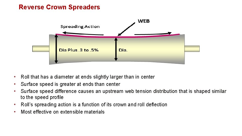 Reverse Crown Spreaders • Roll that has a diameter at ends slightly larger than