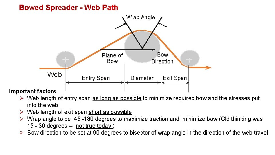 Bowed Spreader - Web Path Wrap Angle Plane of Bow Web Entry Span Bow