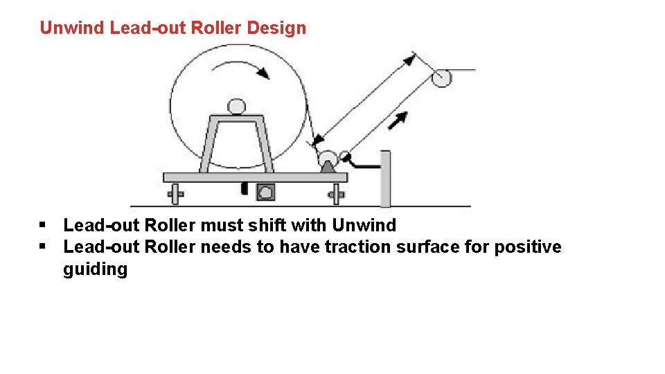 Unwind Lead-out Roller Design § Lead-out Roller must shift with Unwind § Lead-out Roller